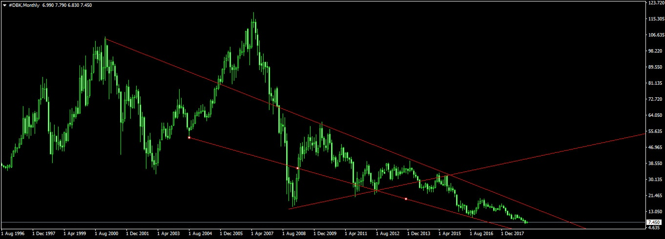 DBK chart