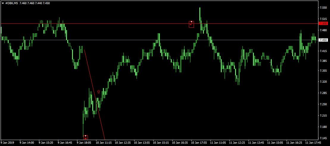 Deutsche Bank kereskedés