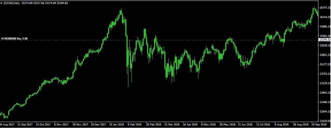 DJI30 trade