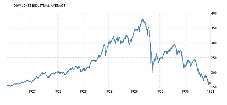 DJIA 1929