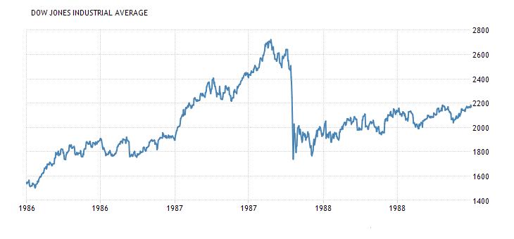 DJIA 1987
