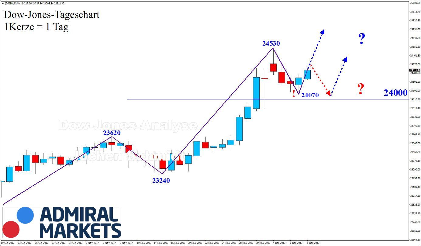 Dow Jones Chartanalyse, DJI30 CFD - Markttechnk