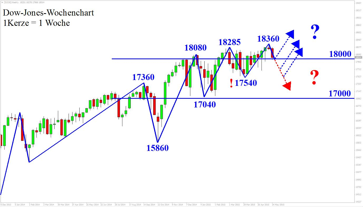 Wochenchart Dow Jones Markttechnik