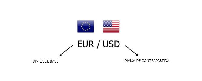 Lote forex- Divisa base y contrapartida