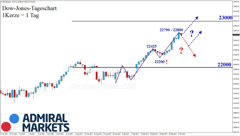 Dow Jones charttechnische Analyse nach der Markttechnik - 07.10.2017