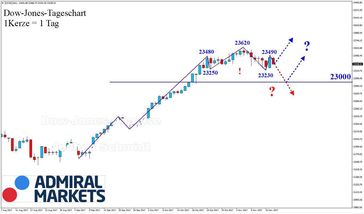 Dow Joones CFD DJI30 - markkttechnische Chartanalyse 19.11.2017