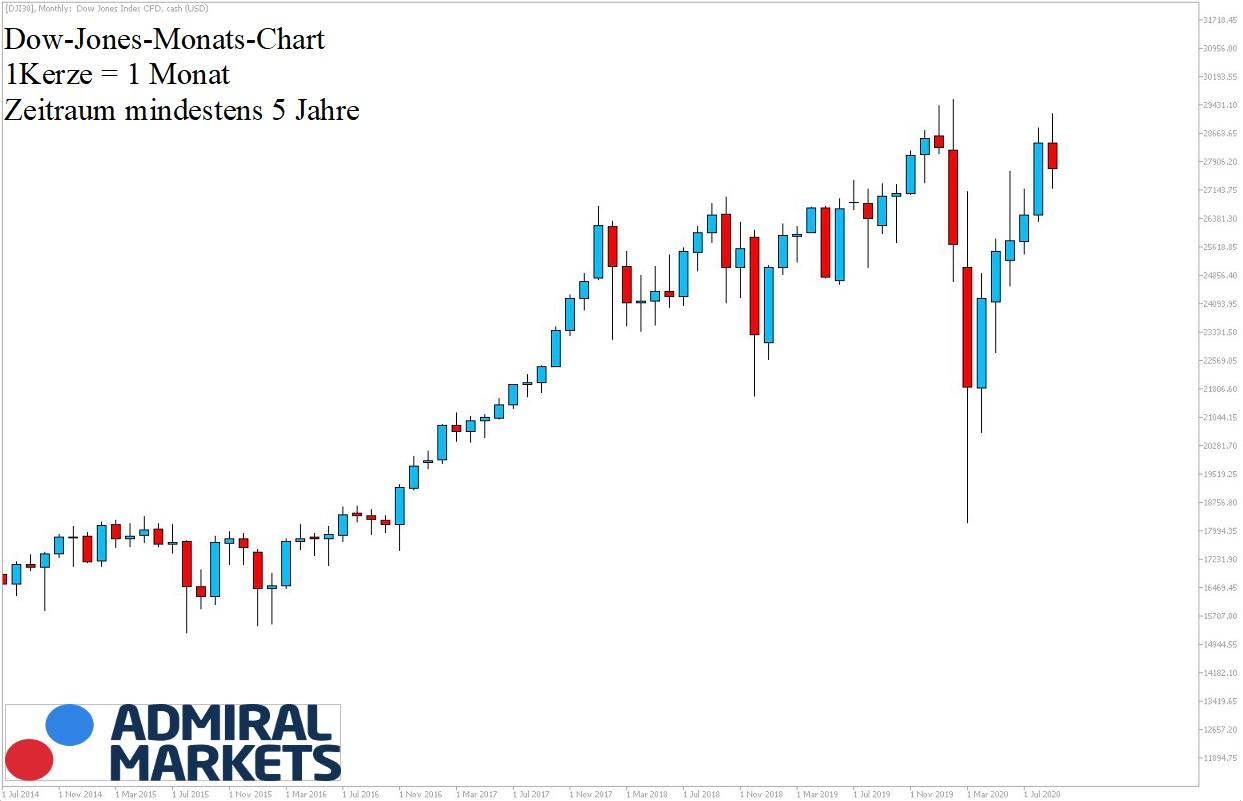 Dow Jones Chartanalyse 19.09.20 5-Jahres-Ansicht