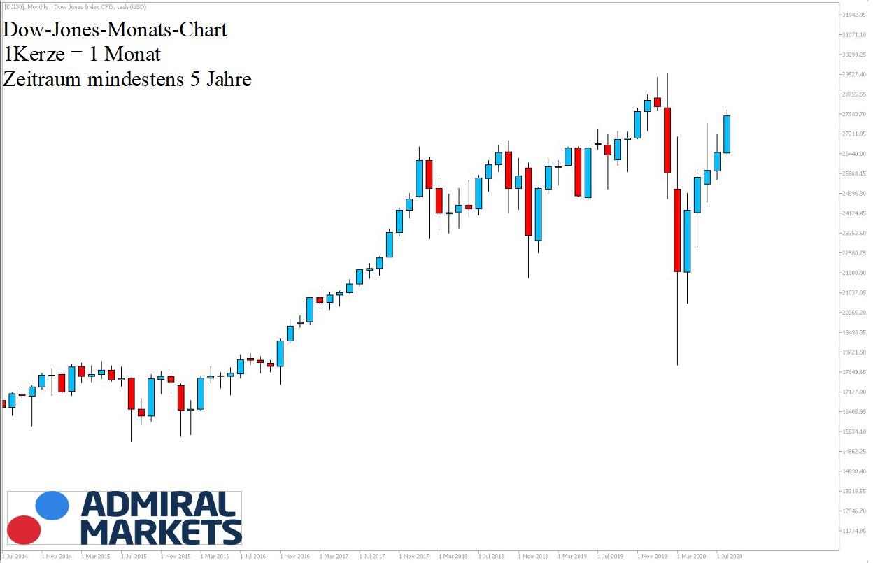 Dow Jones Chartanalyse 22.08.2020 - 5Jahre