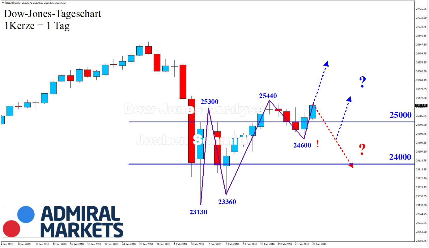 Dow Jones Chartanalyse nach Markttechnik - DJI30 CFD