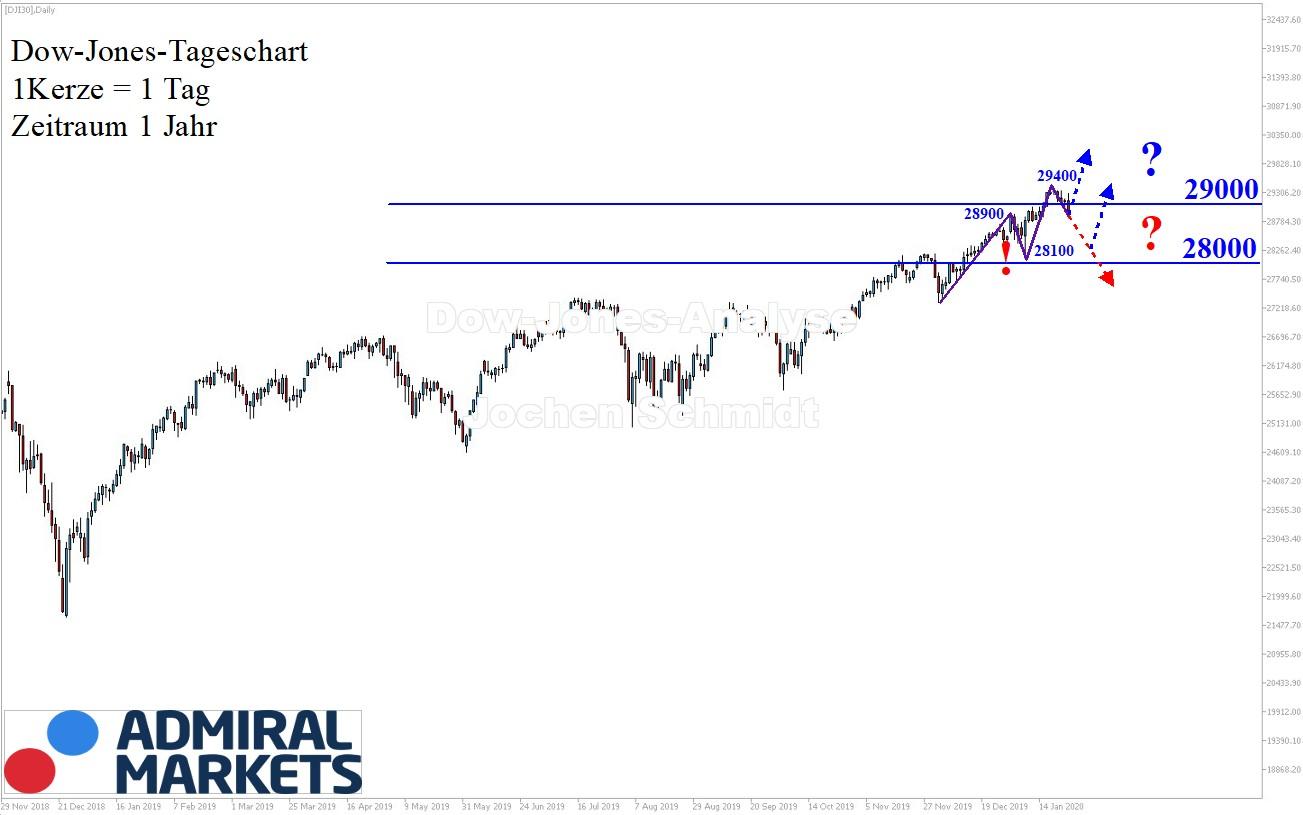 Dow Jones Analyse 25.01.2020 nach Markttechnik