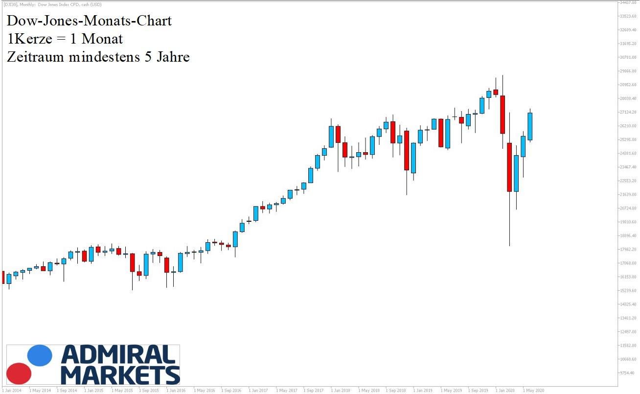 Dow Jones Chartanalyse nach Markttechnik 06.06.2020 - 5 Jahre