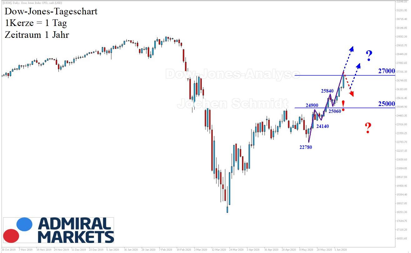 Dow Jones Chartanalyse nach Markttechnik 06.06.2020 - Jahresansicht