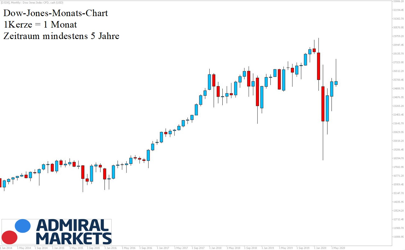 Dow Jones Analyse & Prognose Tagesansicht 13.06.2020