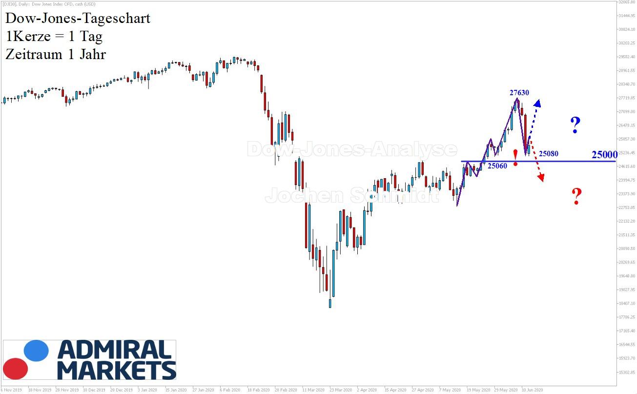 Dow Jones Analyse & Prognose mit Historie 13.06.2020