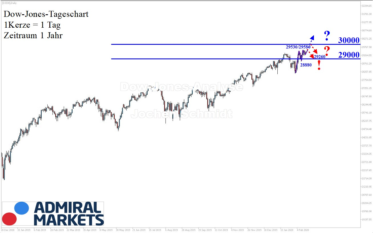 Dow Jones Chartanalyse 15.02.2020 nach Markttechnik