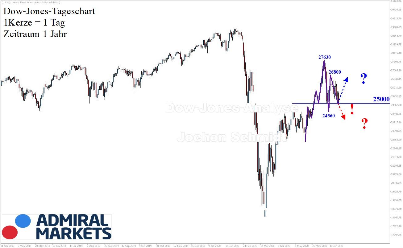 Dow Jones Analyse 27.06.2020 Tagesansicht