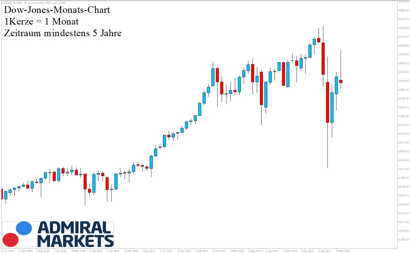 Dow Jones Analyse 27.06.2020 5 Jahres Historie