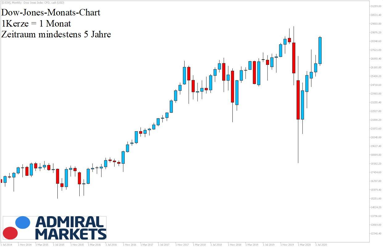 Dow Jones US Index Analyse 29.08.2020 5-Jahreansicht
