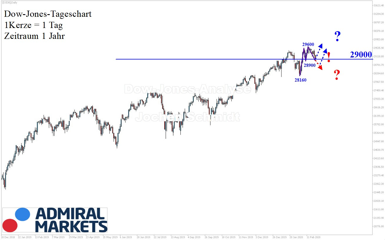 Dow Jones Chartanalyse nach Markttechnik - 22.02.2020