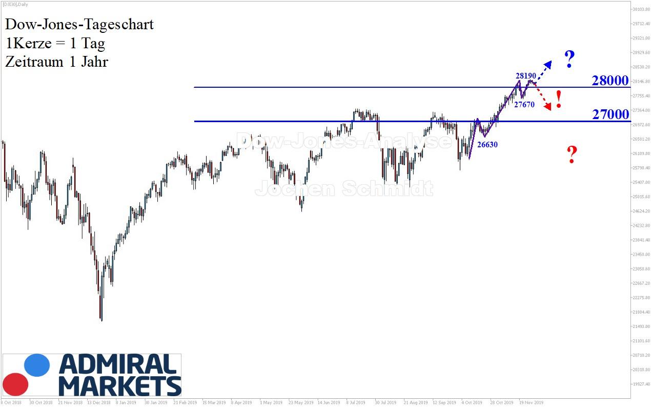 Dow Jones Chartanalyse nach Markttechnik, 30.11.19