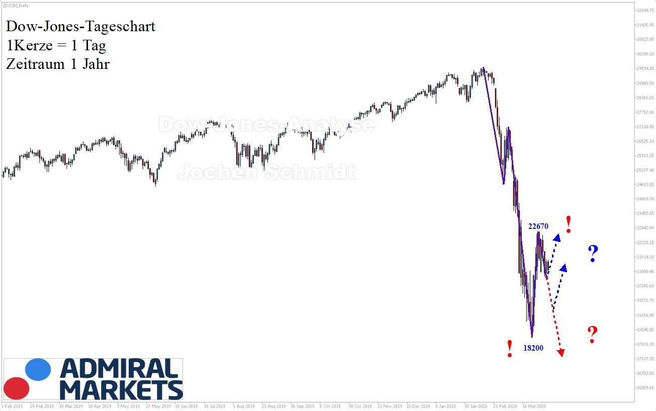 Dow Jones Analyse 04.04.2020 - Markttechnik & Setups