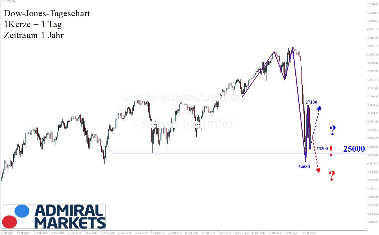 Dow Jones Analyse - 07.03.2020 - Aktienindex