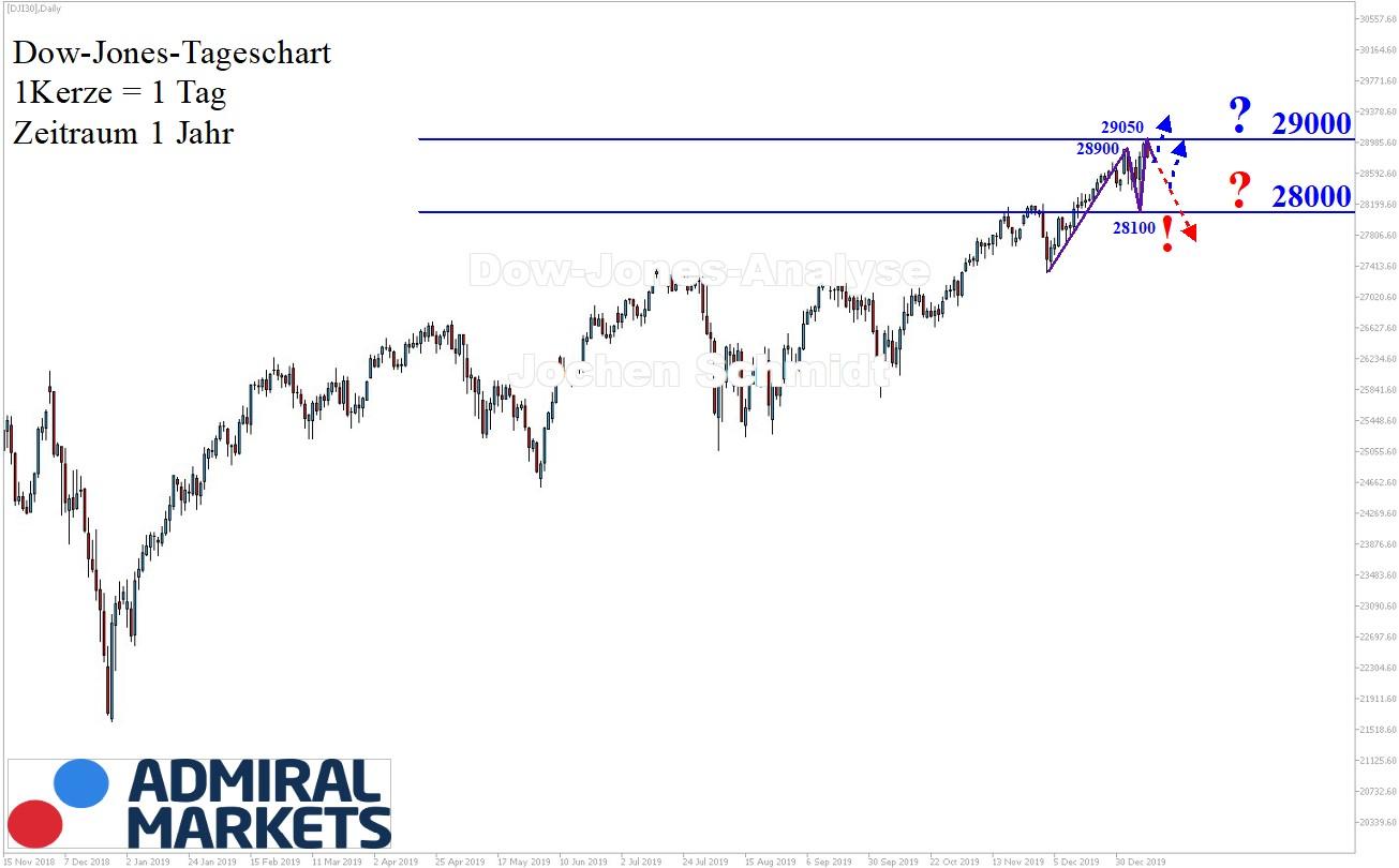 Dow Jones Analyse 11.01.2020 - DJI30 CFD