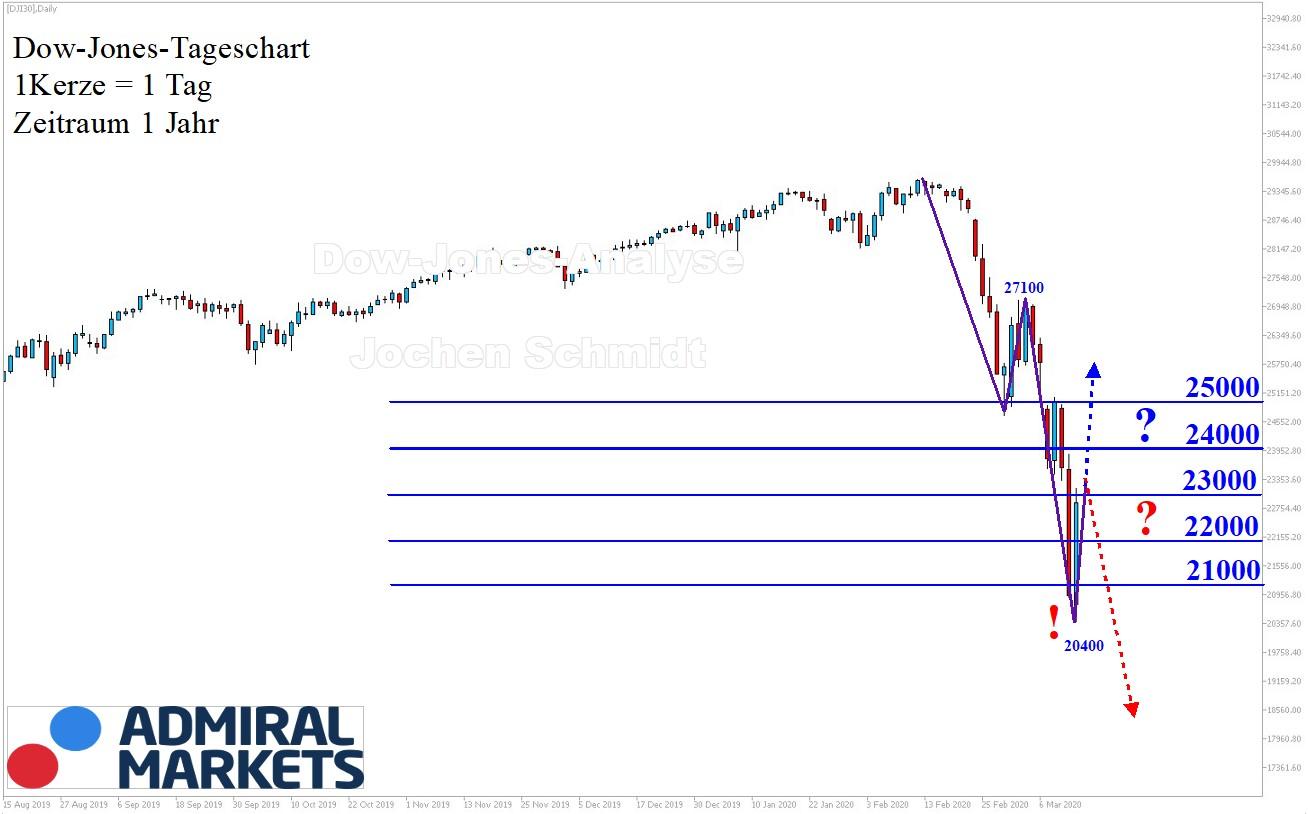 Dow Jones Chartanalyse 14.03.2020 nach Markttechnik