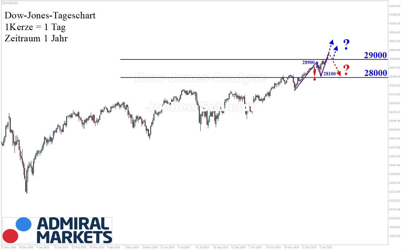Dow Jones Analyse nach Markttechnik - Chartanalyse 18.01.2020