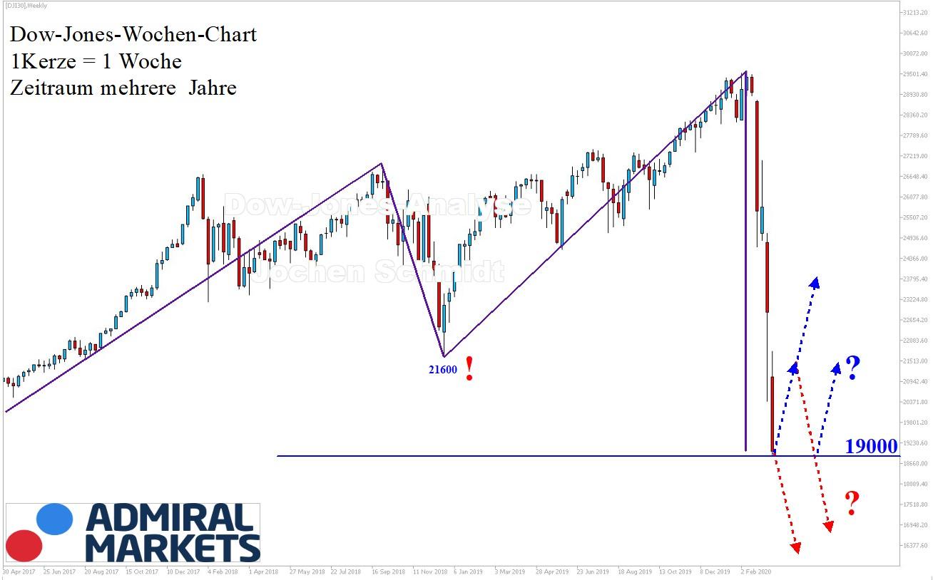 Dow Jones Analyse - Chartanalyse aktuell 21.03.2020