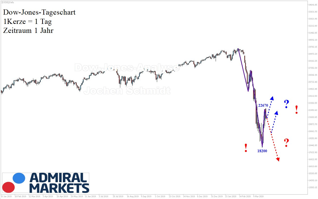 Dow Jones Analyse nach Markttechnik 28.03.2020 - DJI30 CFD
