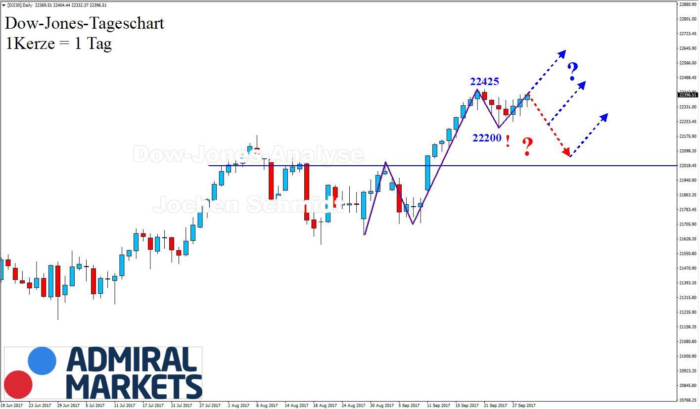 Dow Jones Index: Markttechnische Chartnalyse mit Setups - 30.09.2017