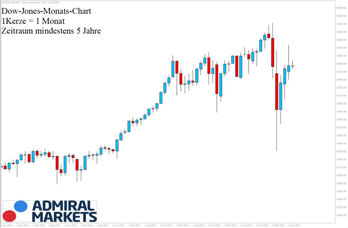 Dow Jones aktuelle Chartanalyse 04.07.2020