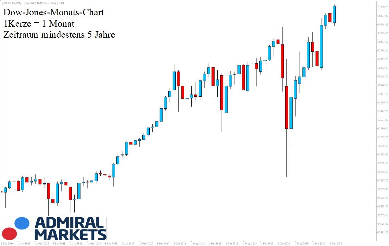 Dow Jones Chartanalyse 06.02.2021 nach Markttechnik - Daytrading