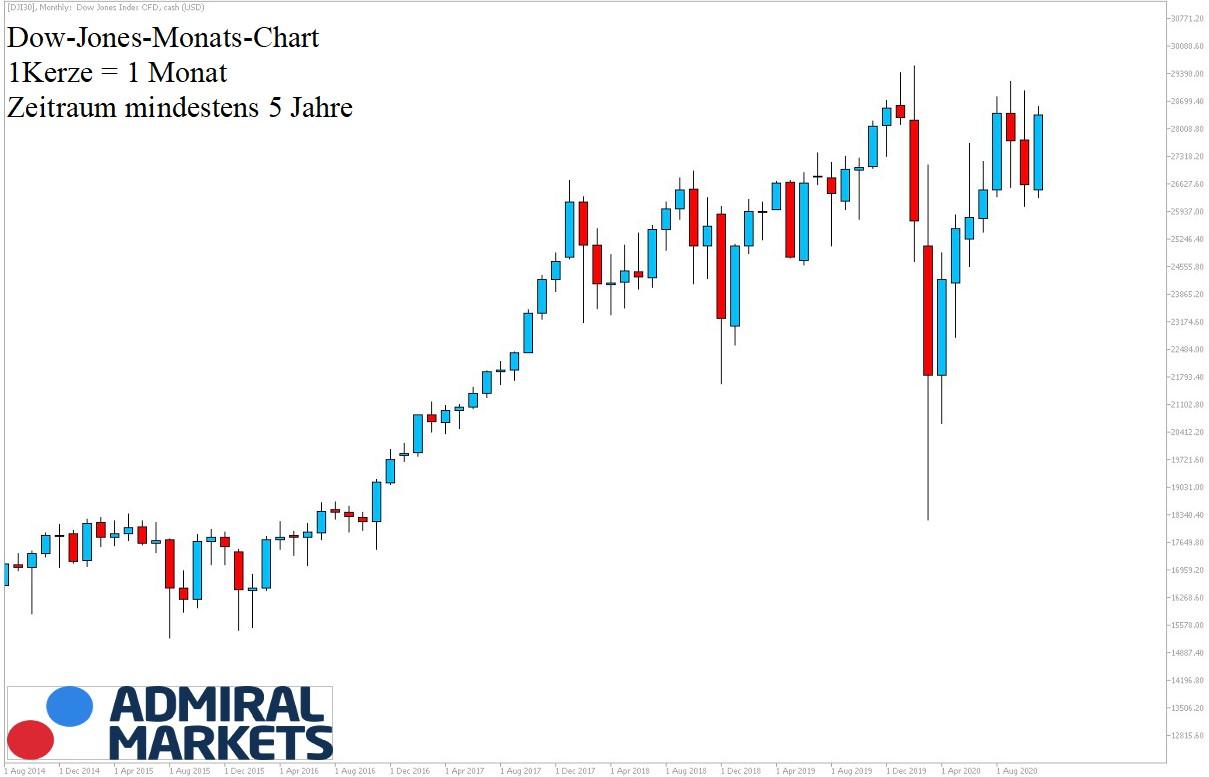 Dow Jones Chartanalyse 07.11.2020 - DJI30 5 Jahre Historie