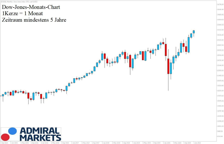 Dow Jones Chartanalyse 5-Jahresansicht 09.01.21