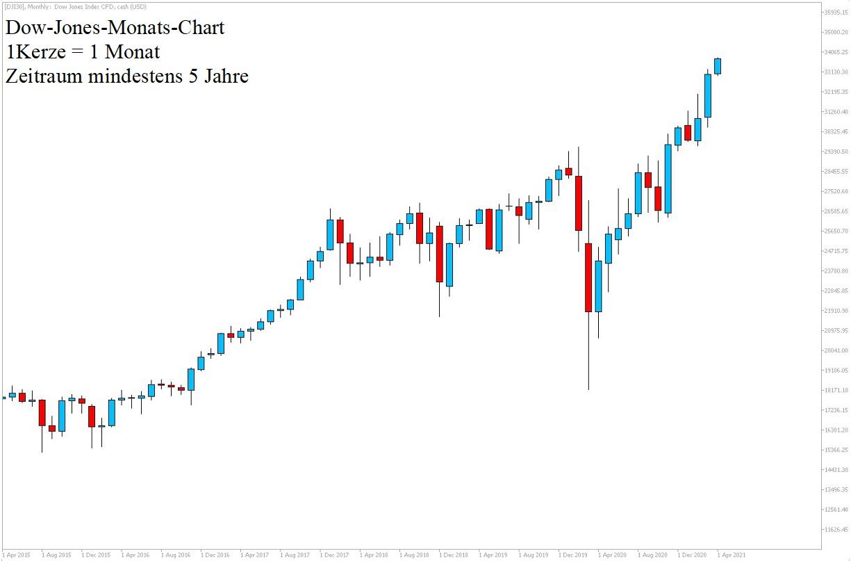 Dow Jones Chartanalyse 10.04.2021 - Dow Daytrading
