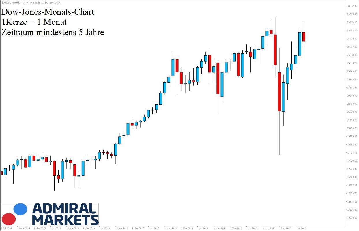 Dow Jones Chartanalyse nach Markttechnik 12.09.20 5-Jahres-Ansicht