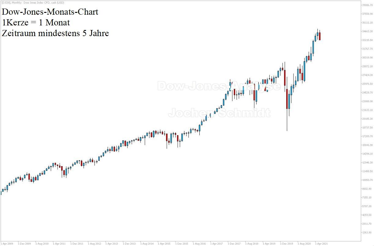 Dow Jones Chartanalyse 5 Jahre am 19.06.2021 - Daytrading