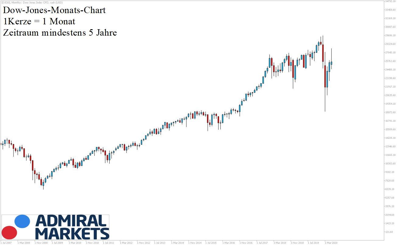 Dow Jones Chartanalyse nach Markttechnik - 5 Jahres-Ansicht 20.06.2020