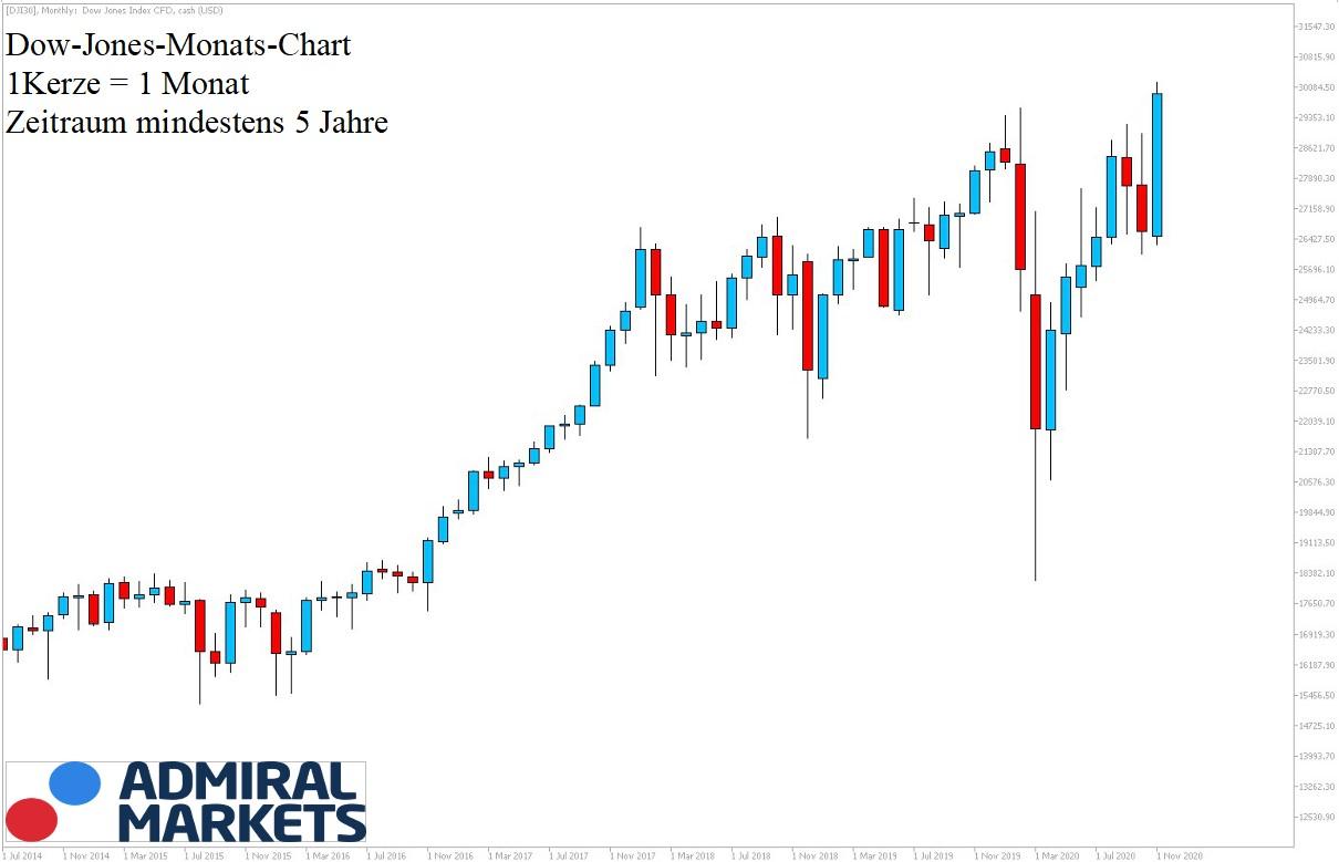 Dow Jones Chartanalyse 28.11.2020 - 5Jahres Ansicht