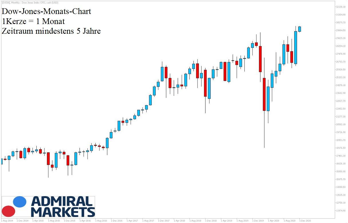 Dow Jones Chartanalyse 5 Jahres Historie am 05.12.2020