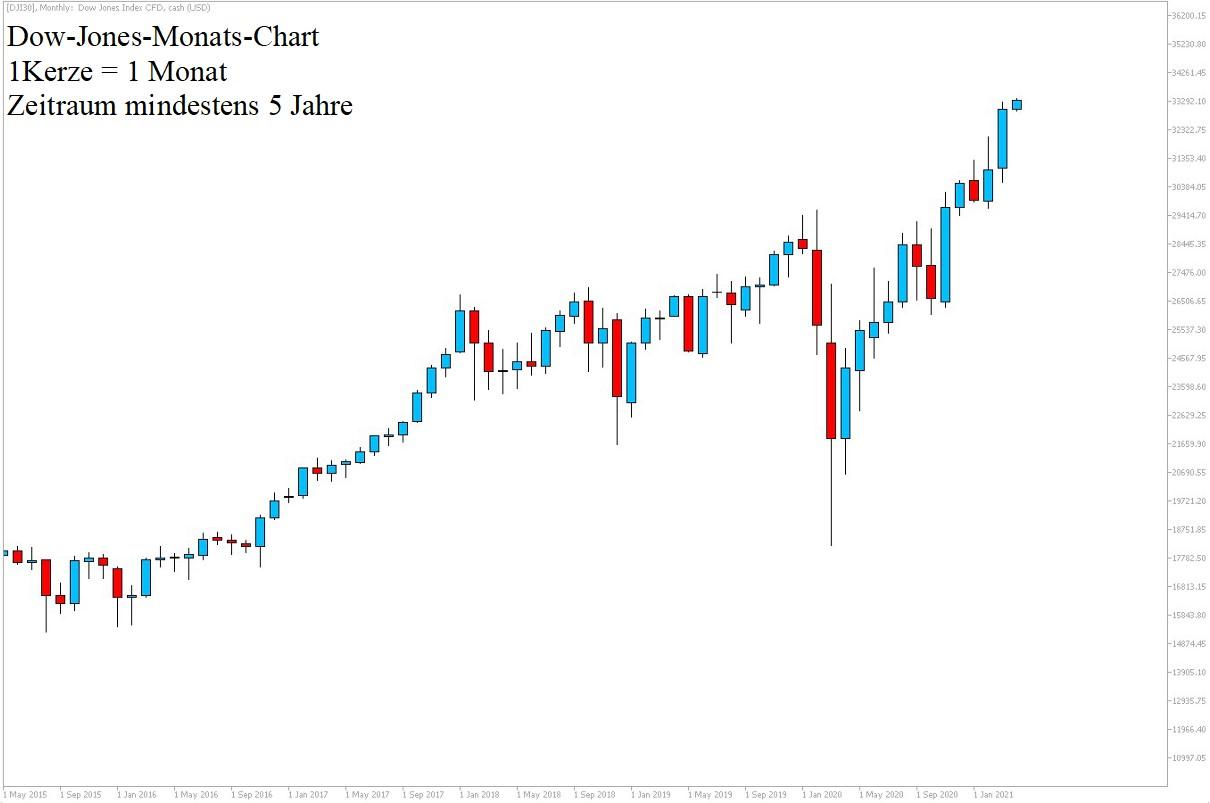Dow Jones Chartanalyse am 03.04.2021 - Wall Street Aktuell