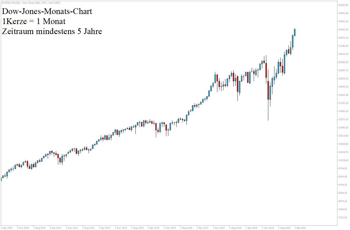 Dow Jones 5-Jahre-Historie am 17.04.2021 - Dow Jones CFD