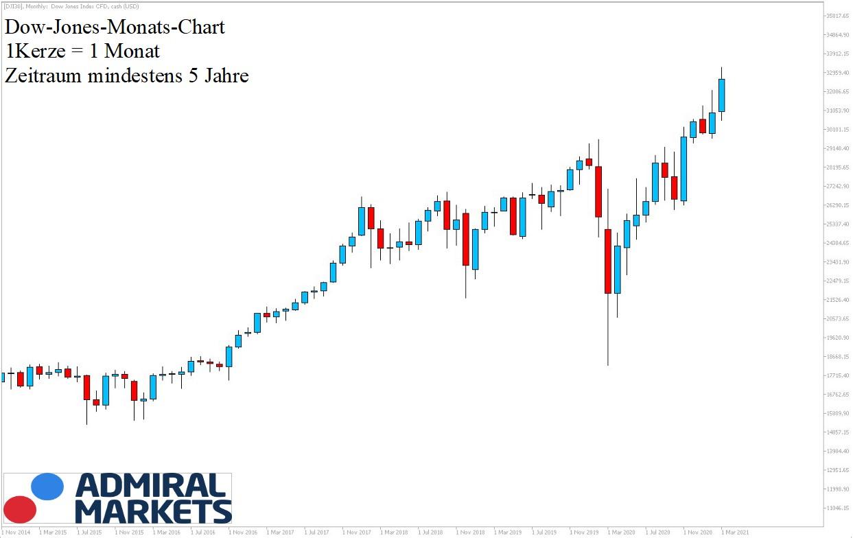 Dow Jones Chartanalyse am 20.03.2021 5-Jahresansicht - Dow Aktuell