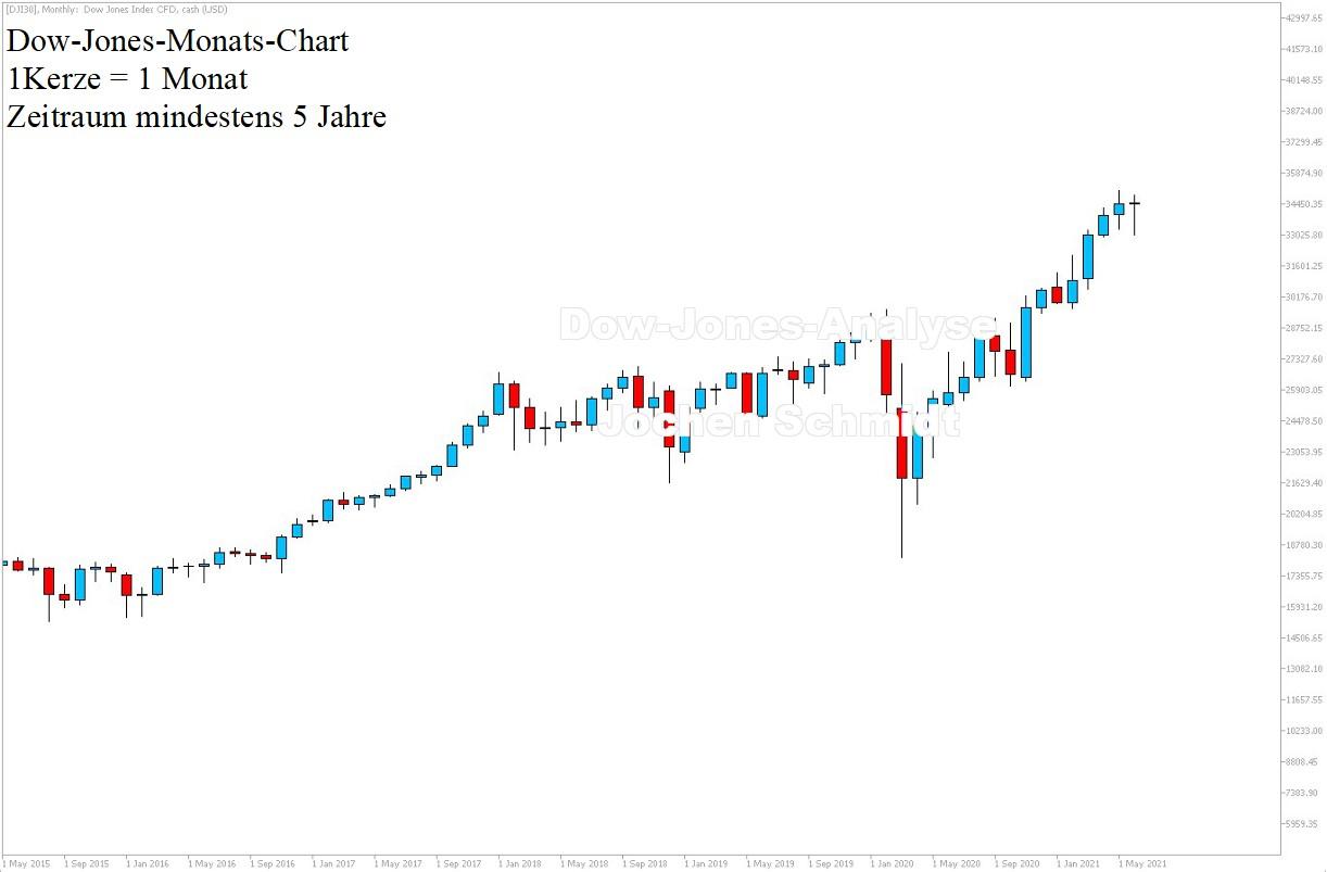 Dow Jones Chartanalyse 26.06.21 5 Jahre - Dow Prognose