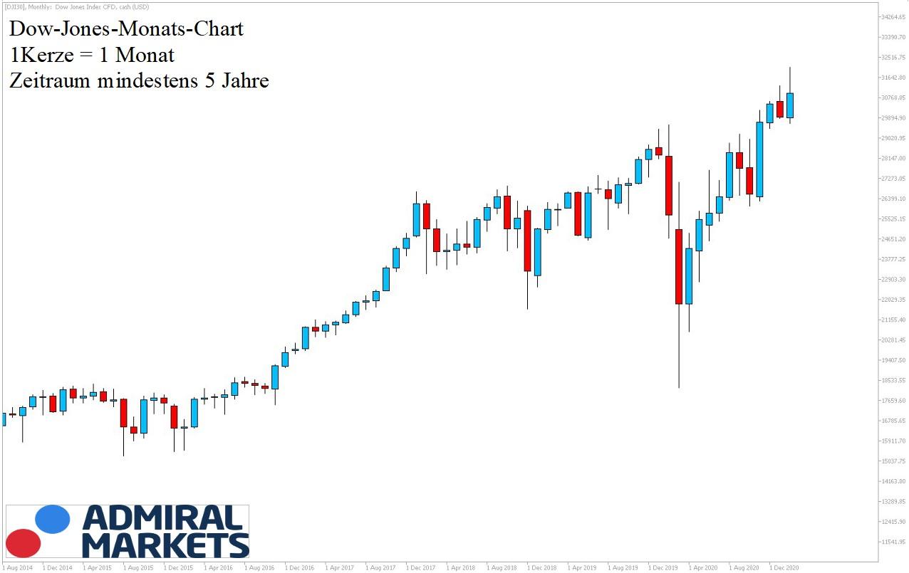 Dow Jones Chartanalyse 5-Jahre am 27.02.2021 - Dow Jones Daytrading