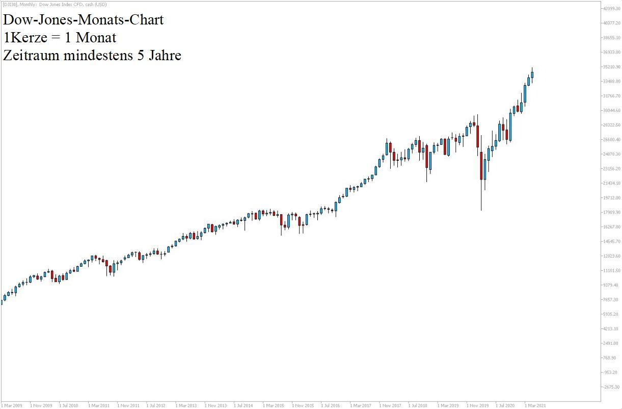 Dow Jones Chartanalyse 5 Jahre am 29.05.21 - Dow Prognose