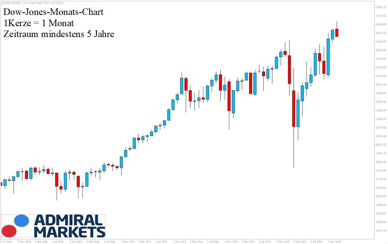 Dow Jones Chartanalyse 30.01.2021 5 Jahre - Daytrading