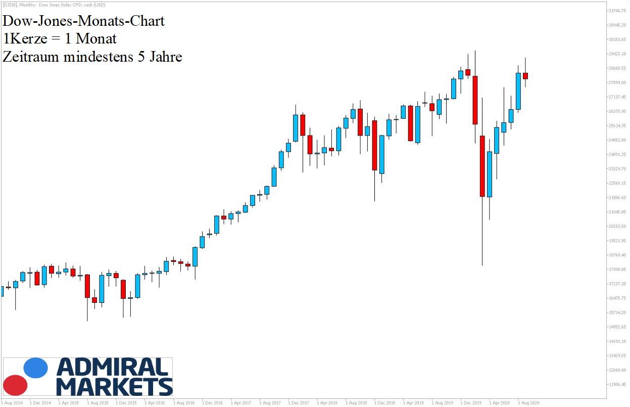 Dow Jones Analyse 5-Jahresansicht 05.09.2020 - DJI30